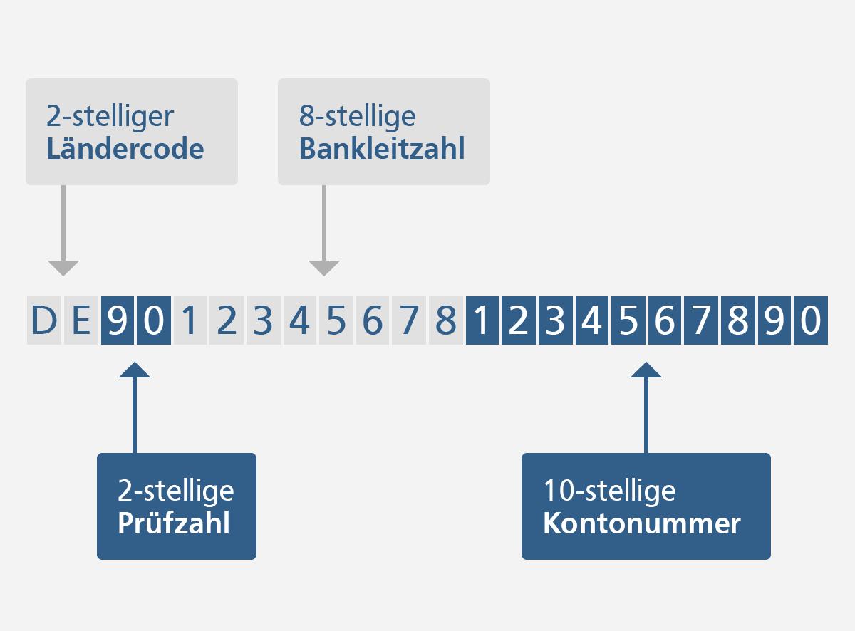 Vr Bank Mecklenburg Eg Sepa Privatkunden